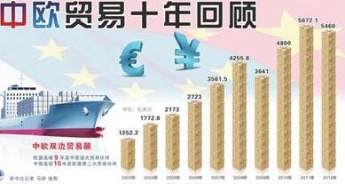 中欧贸易十年统计表