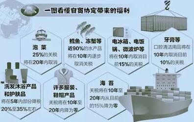 中韩自贸协定带来的福利