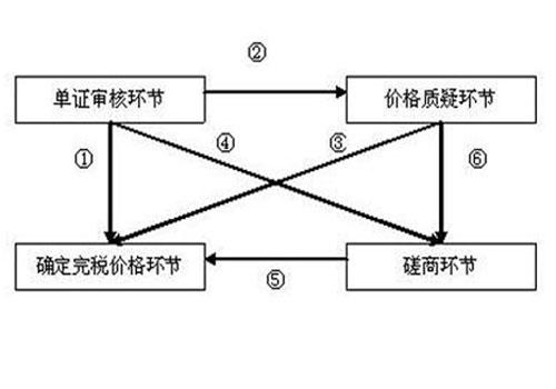 海关审价流程图