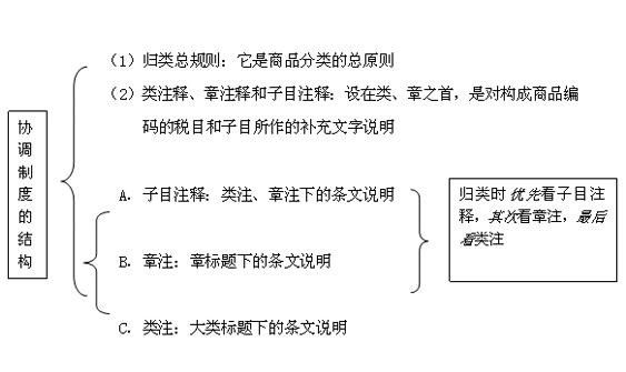 商品编码归类协调制度结构